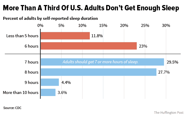 source: https://www.huffingtonpost.com/entry/americans-arent-getting-enough-sleep_us_56c61306e4b0b40245c9687b