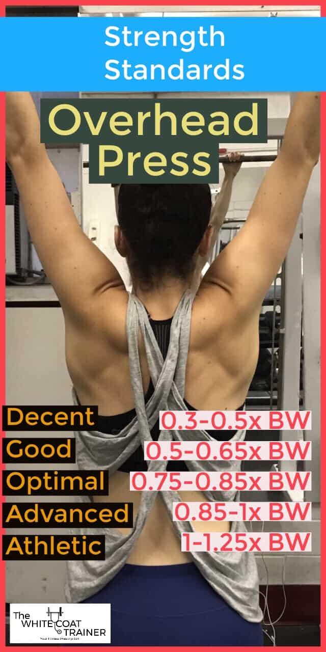 overhead-press-weightlifting-standards