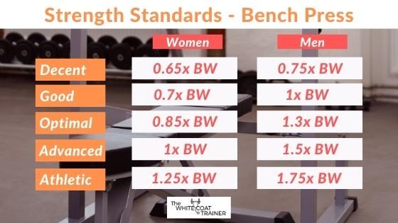 bench-press-weightliting-standards